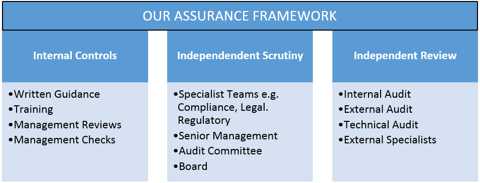 Assurance Framework Table