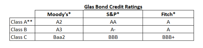 Glas Bond Credit Ratings