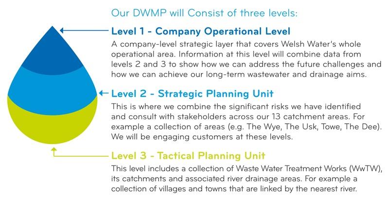 DWMP three levels