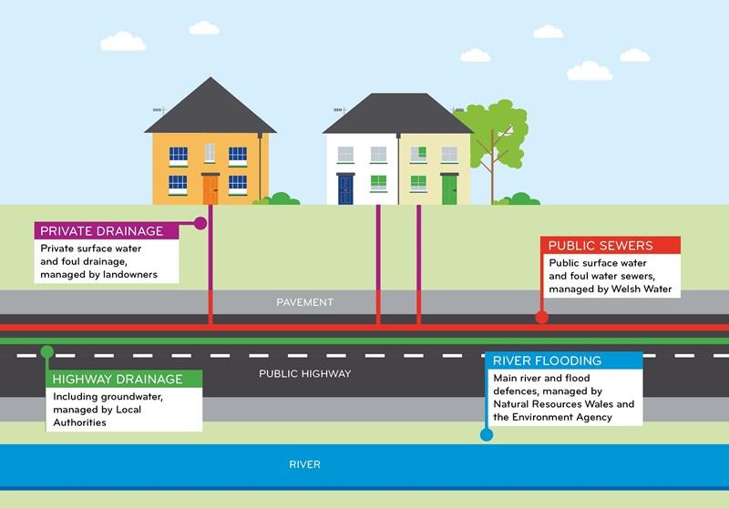 Welsh water drainage responsibilites